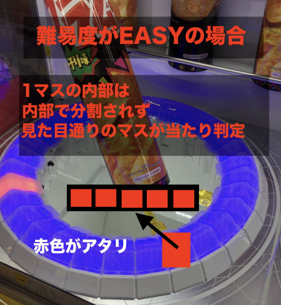TRYPOD難易度がEASYの説明図