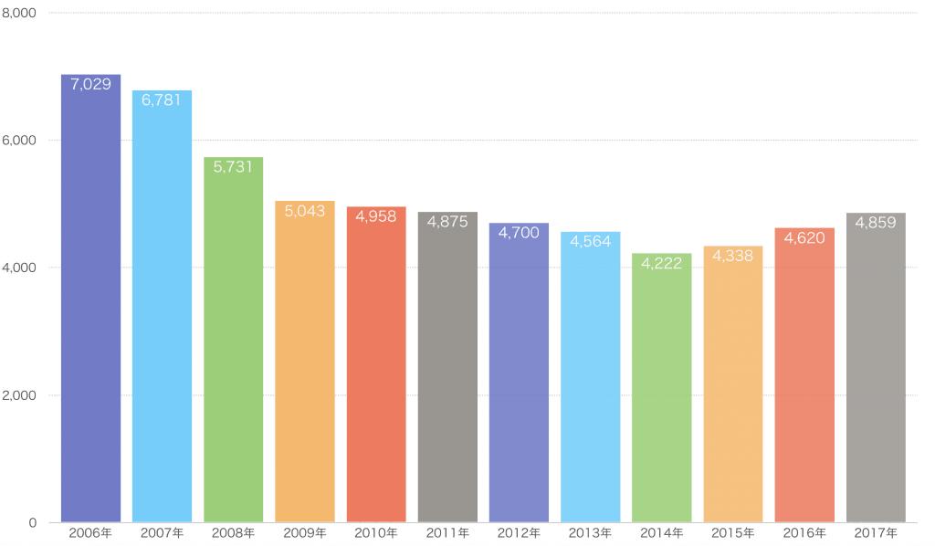 ゲームセンター売上推移グラフ